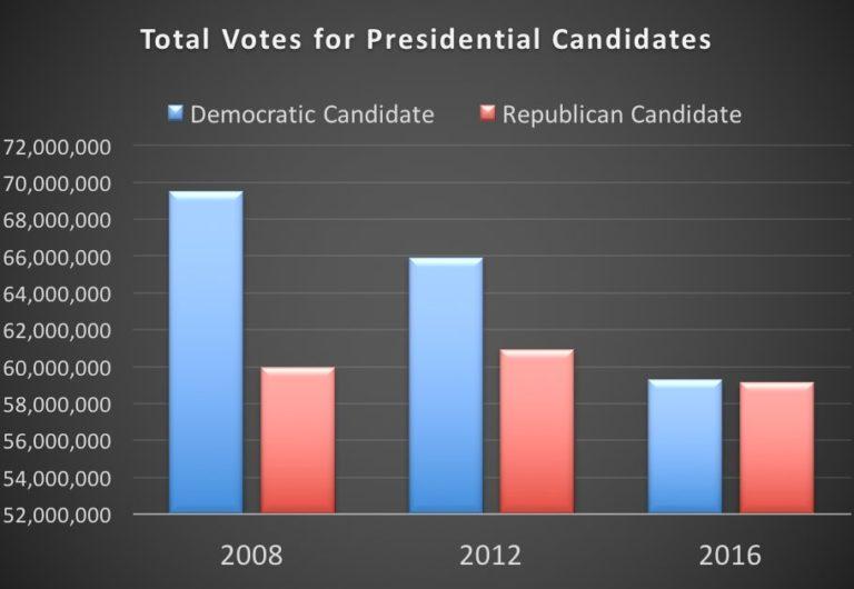 totaal aantal stemmen voor de verkiezingen over de jaren heen