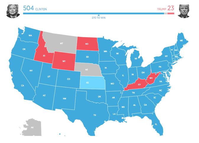 kaart stemmingen bijna volledig democraten indien enkel jongeren hadden gestemd